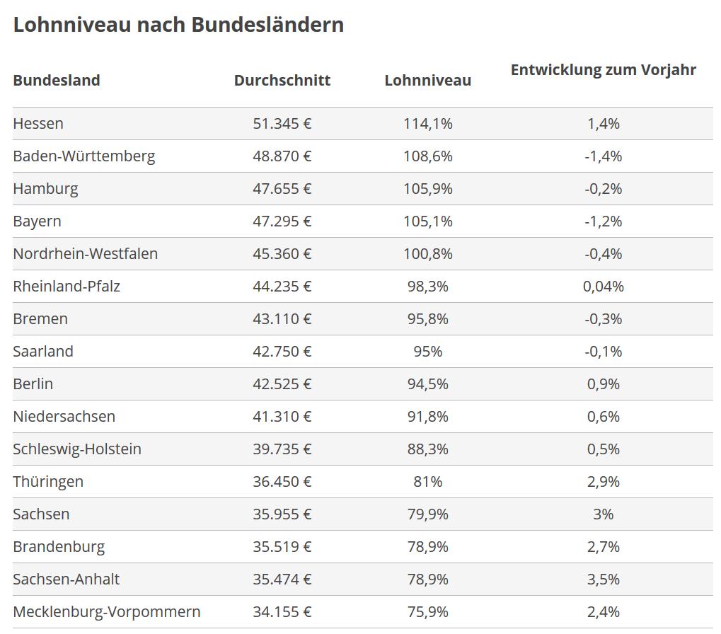 Lohnniveau nach Bundesländern 2019